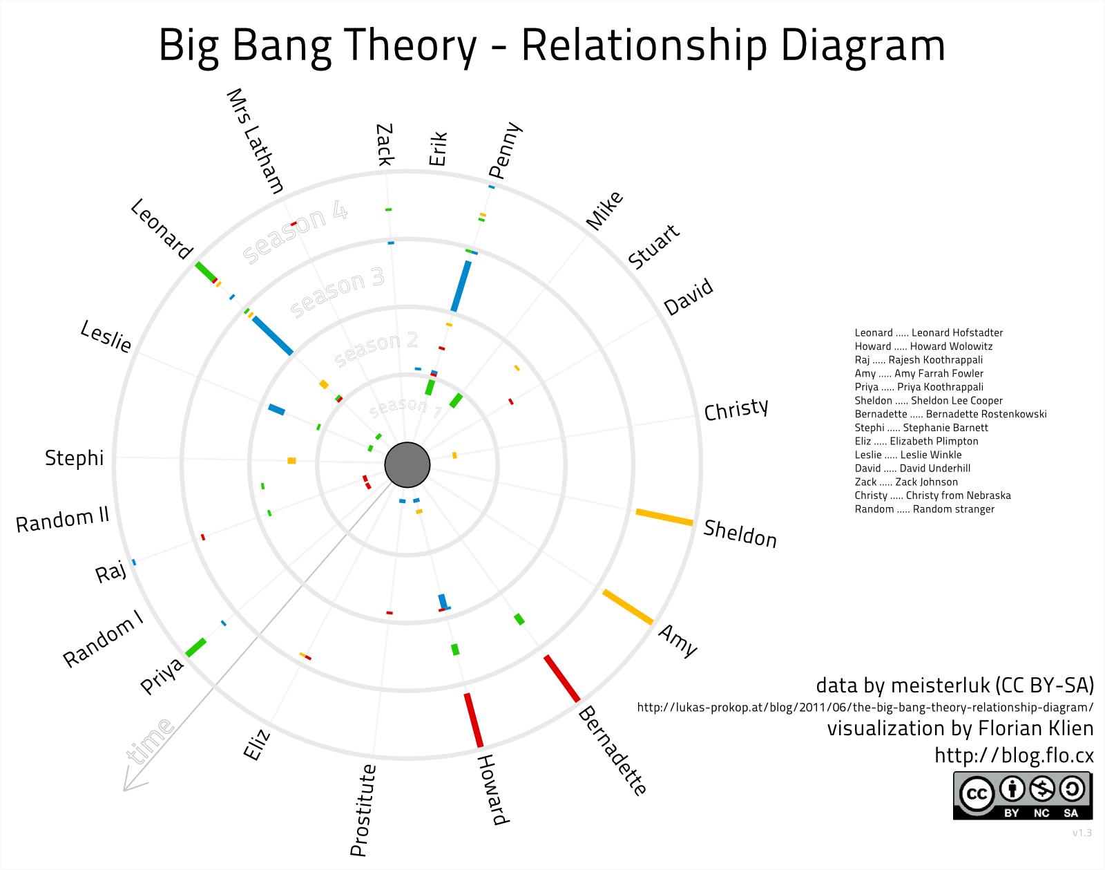 Big Bang Theory Relationship Diagram U2026