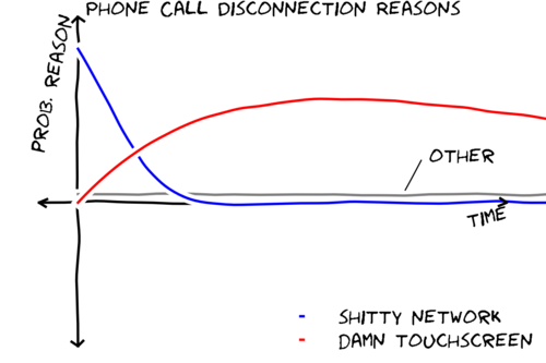Phone Call Disconnection Reasons